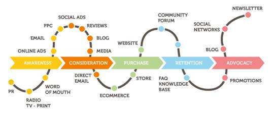 ترفندهای برتر ایمیل مارکتینگ در بازاریابی آنلاین در سال 2018